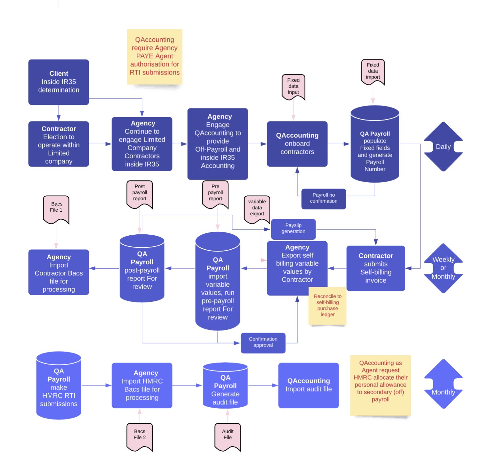 Off-Payroll Solution for agencies process in flowchart